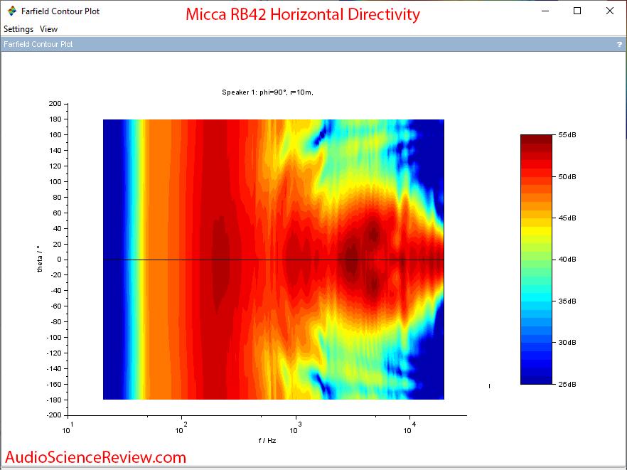 Micca RB42 Bookshelf Budget Speakers Horizontal Contour Audio Measurements.png
