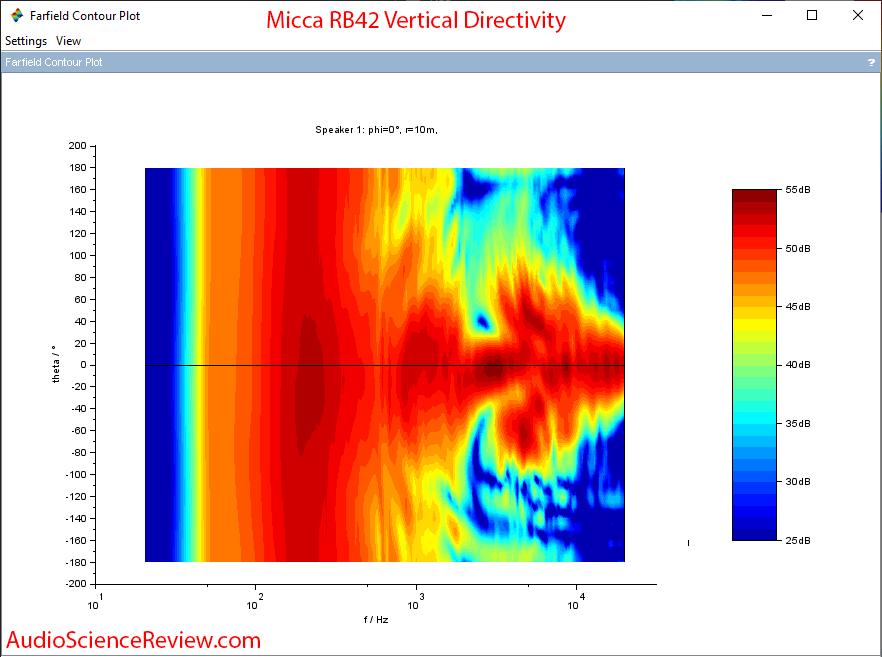Micca RB42 Bookshelf Budget Speakers Vertical Contour Audio Measurements.png