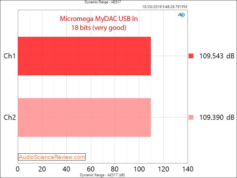 Micromega MyDAC USB Input Dynamic Range Audio Measurements.png