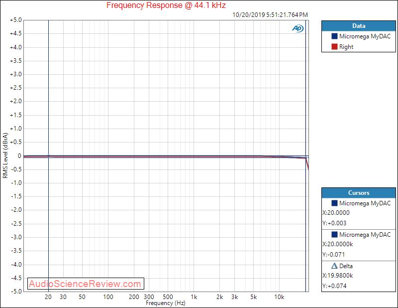 Micromega MyDAC USB Input Frequency Response Audio Measurements.png