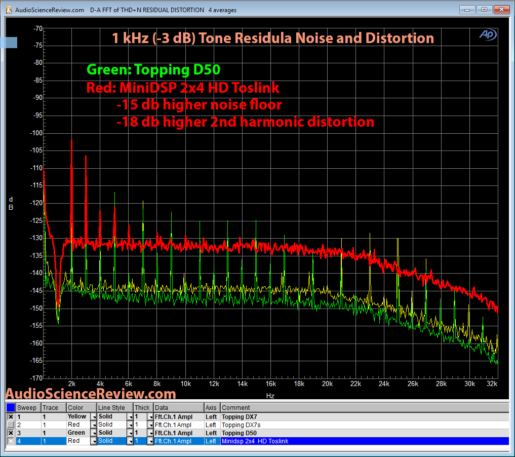 Minidsp 2x4HD 1 kHz residual noise and distortion Measurements.png