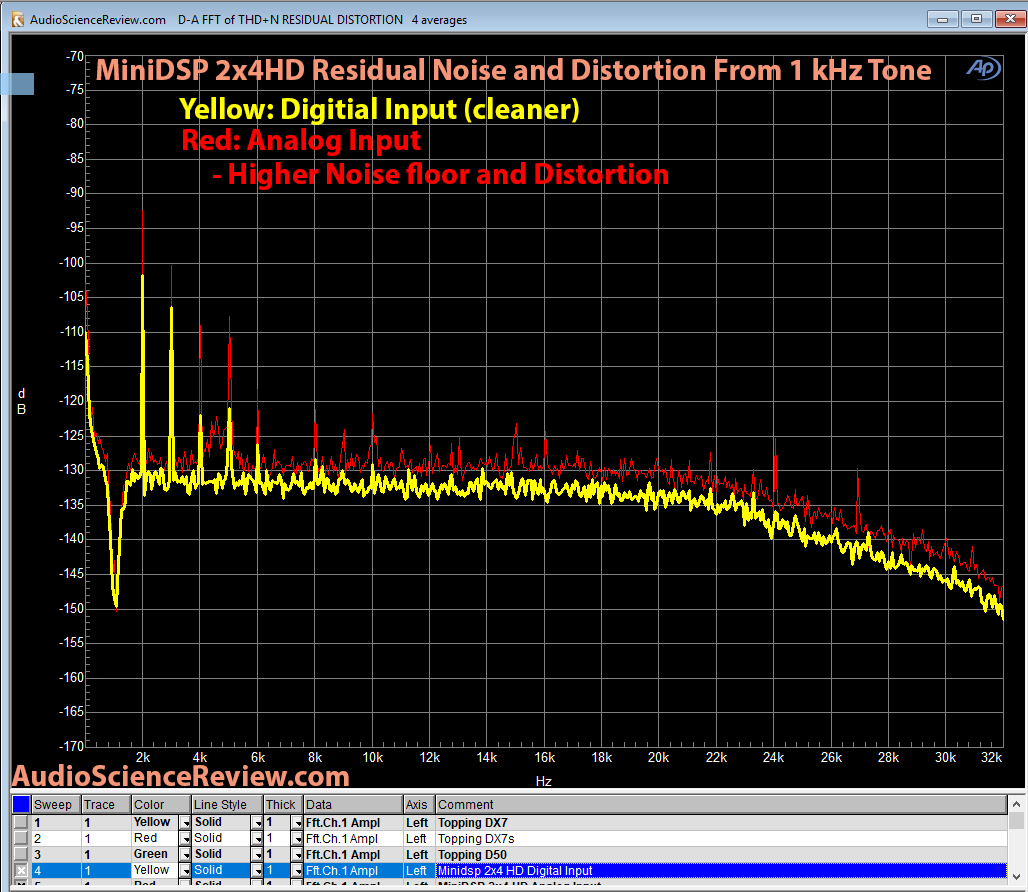 Minidsp 2x4HD Analog 1 kHz residual noise and distortion Measurements.png