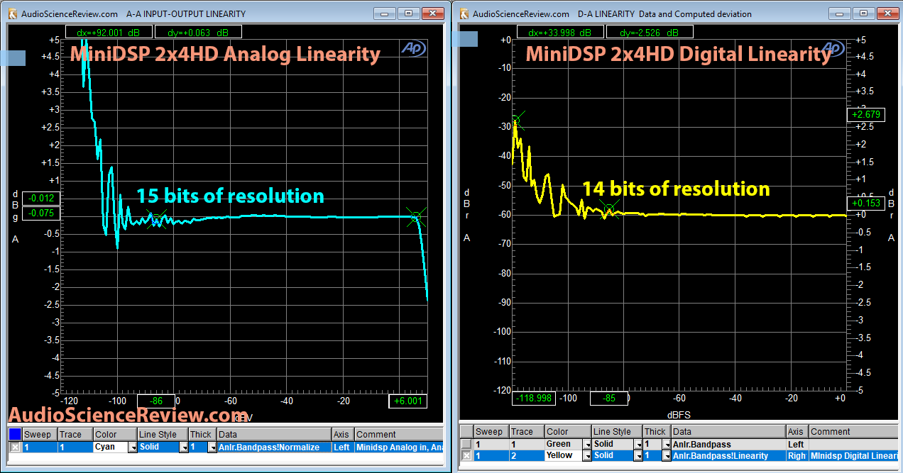 Minidsp 2x4HD Analog and Digital Linearity Measurements.png