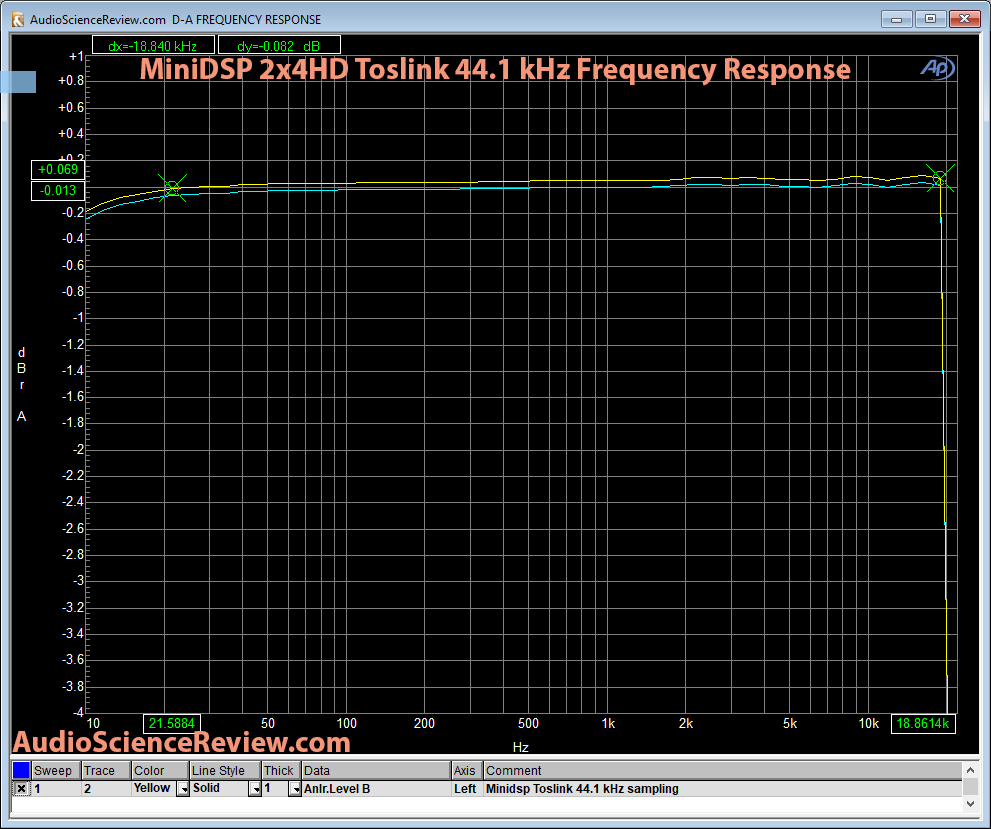 Minidsp 2x4HD Toslink Frequency Response Measurements.png