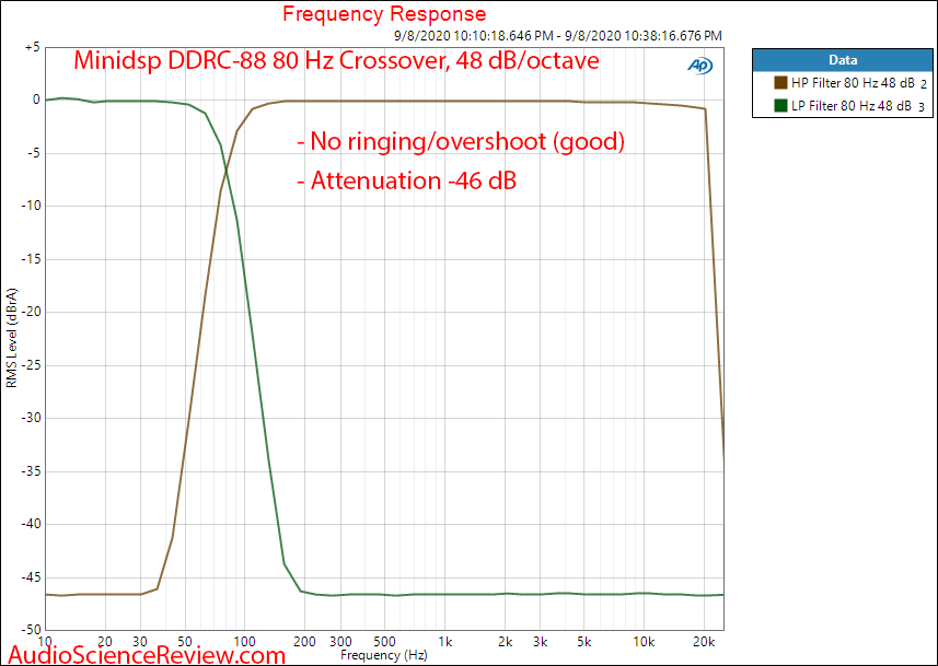 Minidsp DDRC-88A Dirac Live multichannel room correction Crossover Audio Measurements.png