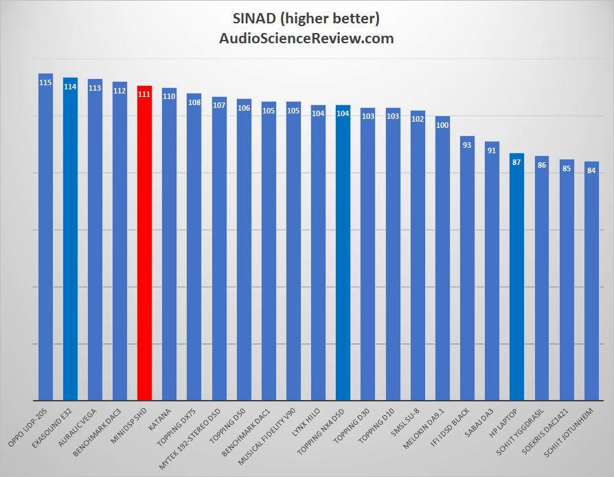 MiniDSP SHD Audio Processor Streamer SINAD Measurements.png