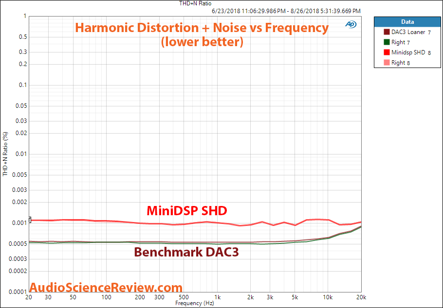 MiniDSP SHD Audio Processor Streamer THD vs Frequency Measurements.png