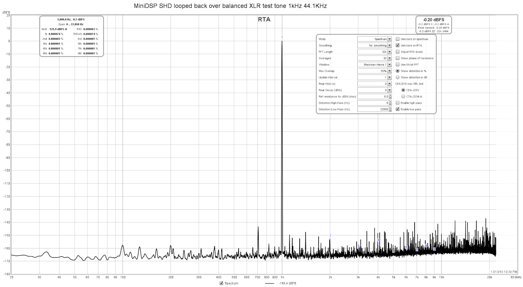 MiniDSP SHD looped back over balanced XLR test tone 1kHz 44.1KHz 24-bit dithered 0dBFS.png