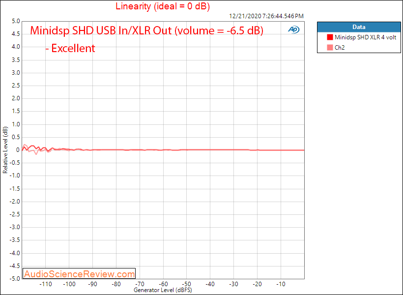 Minidsp SHD Measurements Balanced linearity.png