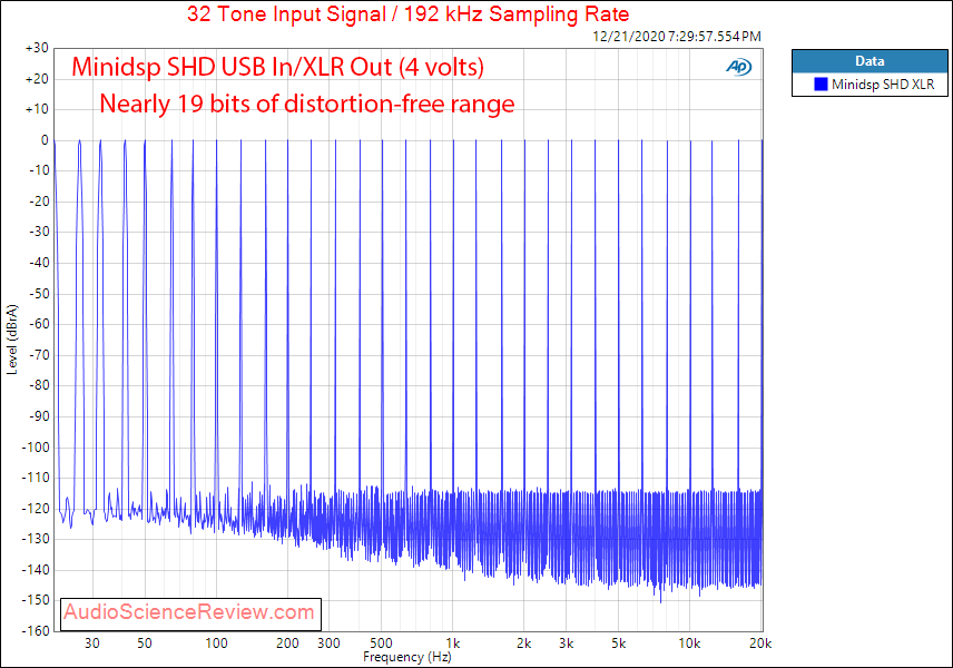 Minidsp SHD Measurements Balanced Multitone.png