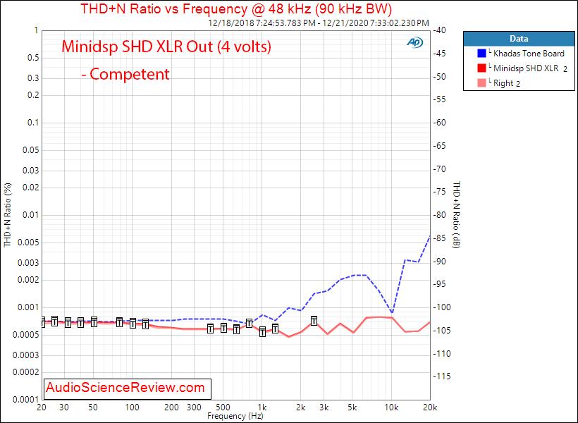 Minidsp SHD Measurements Balanced THD+N vs Frequency.png