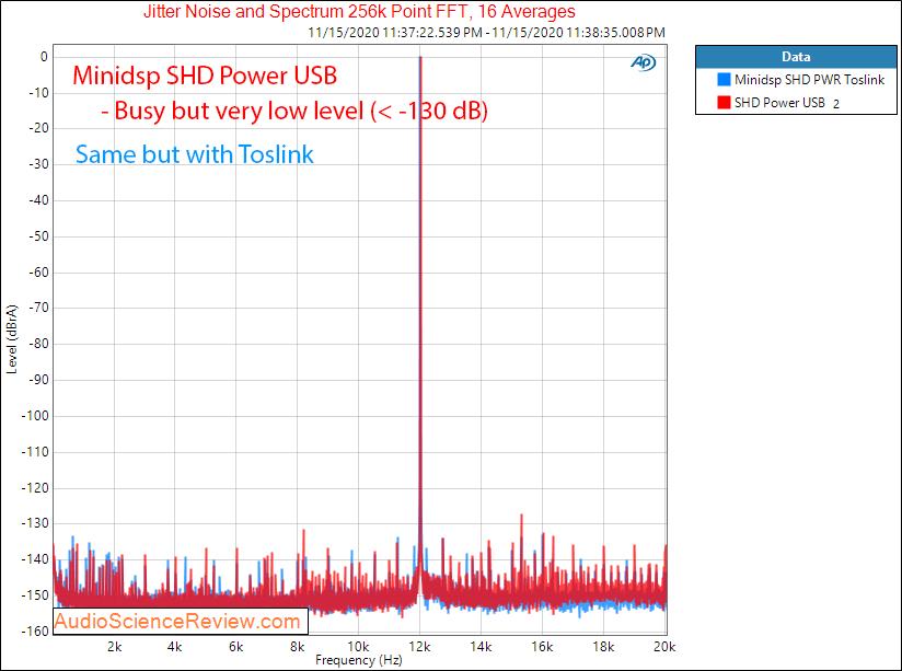 Minidsp SHD Power DAC Jitter Measurements.png