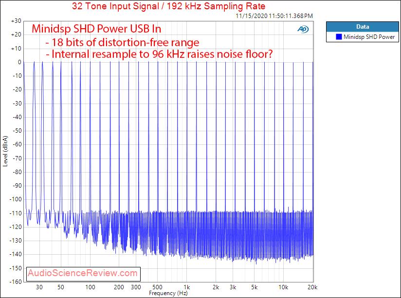 Minidsp SHD Power DAC Multitone Measurements.png