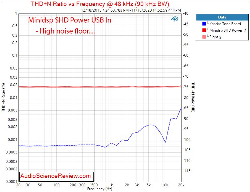 Minidsp SHD Power DAC THD+N vs Frequency Measurements.png