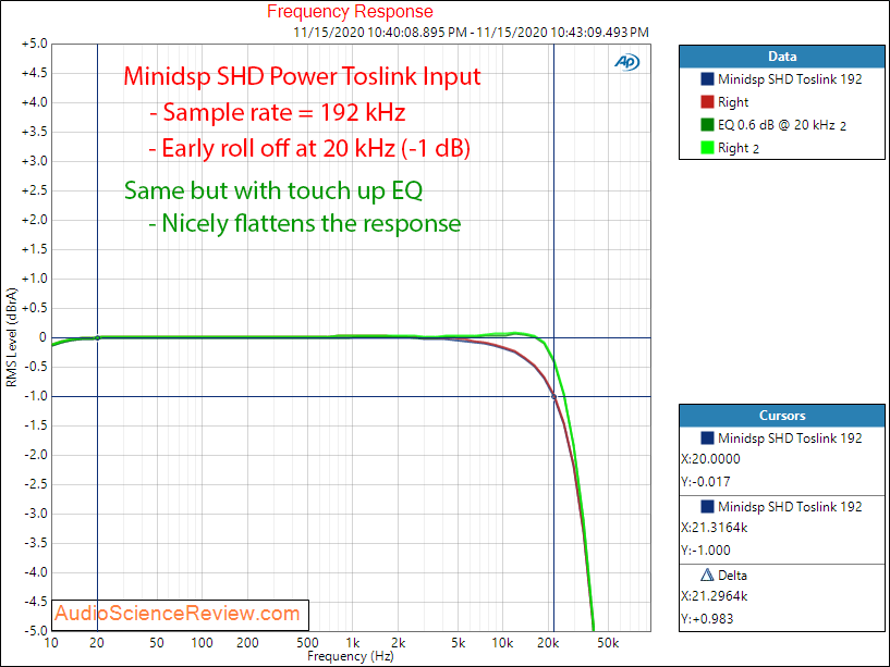 Minidsp SHD Power Measurements Frequency Response.png