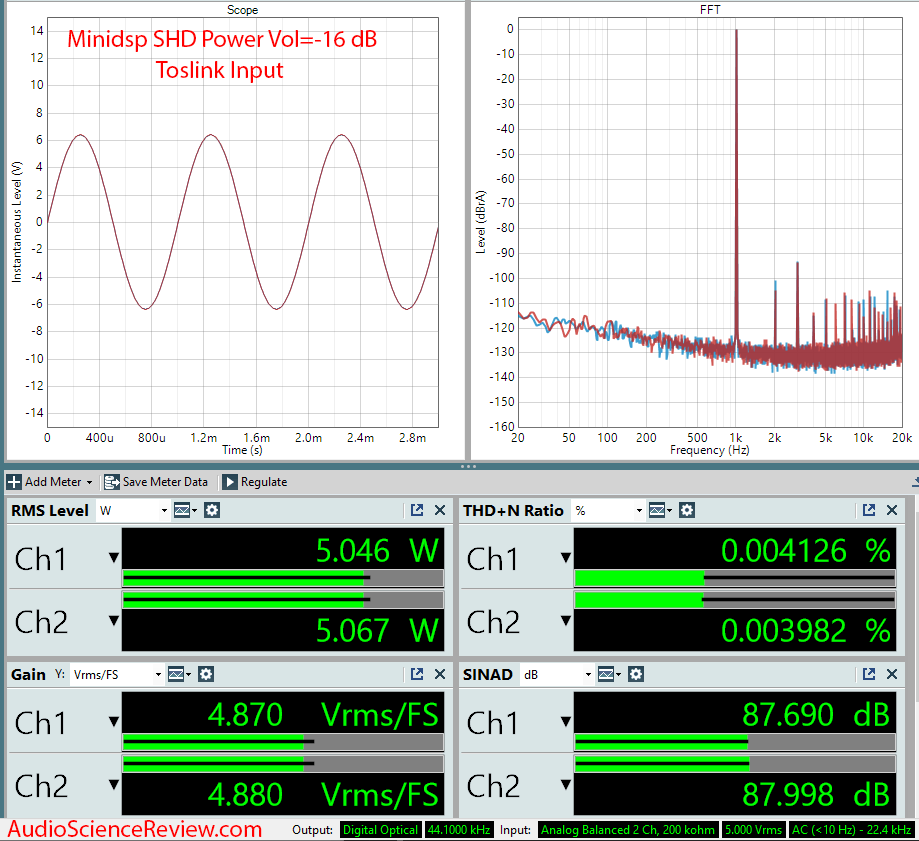 Minidsp SHD Power Measurements.png