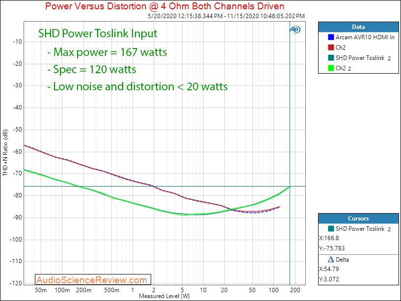 Minidsp SHD Power Measurements Power into 4 ohm.png