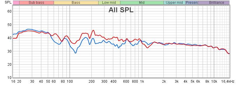 MMM original M2 (Blå) vs MMM Etter Audiolense (Rød).jpg