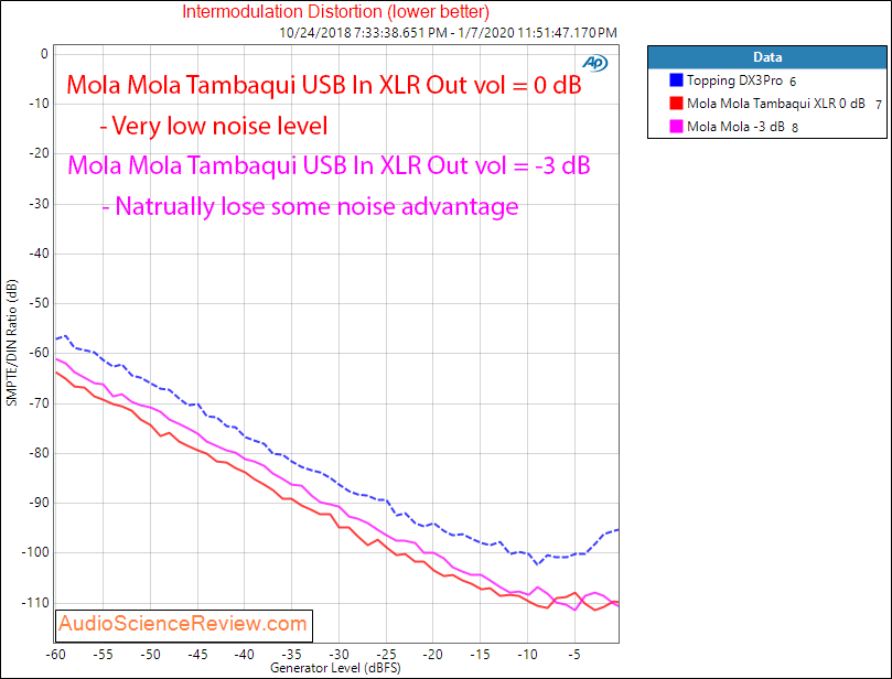 Mola Mola Tambaqui USB DAC Streamer Headphone Amplifier IMD Audio Measurements.png