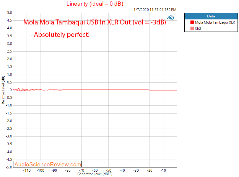 Mola Mola Tambaqui USB DAC Streamer Headphone Amplifier Linearity Audio Measurements.png