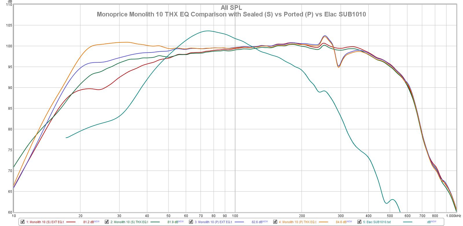 Monolith 10 vs Elac & Polk.png