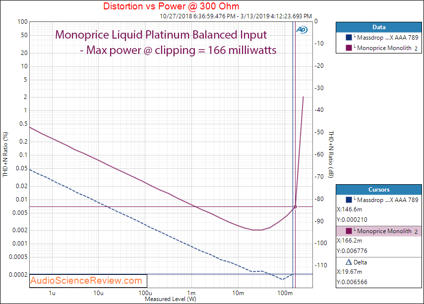 Monolith Monoprice Liquid Platinum Headphone Amplifier by Alex Cavalli Power at 300 ohm Audio ...png