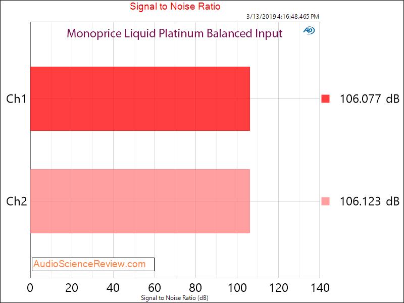 Monolith Monoprice Liquid Platinum Headphone Amplifier by Alex Cavalli Signal to Noise Ratio A...png
