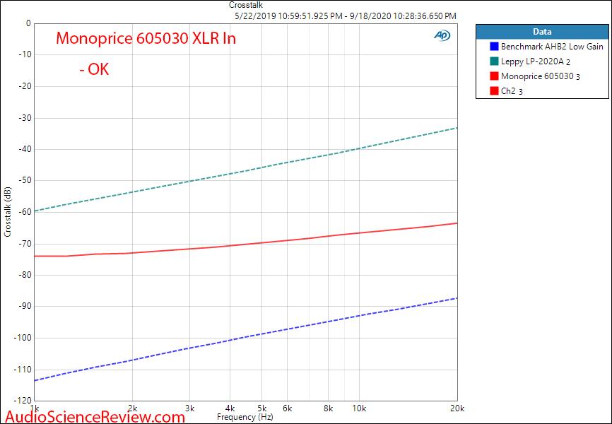 Monoprice 605030 pro amplifier crosstalk audio measurements.png