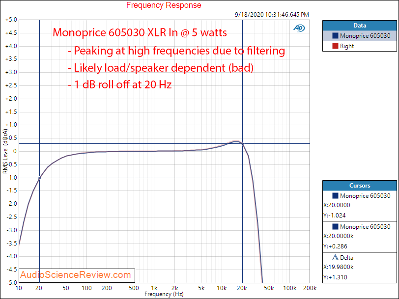 Monoprice 605030 pro amplifier Frequency Response audio measurements.png