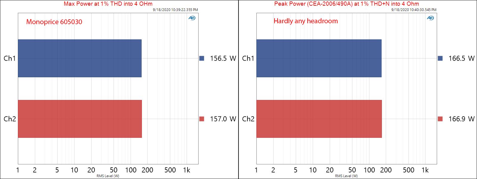 Monoprice 605030 pro amplifier Max and Peak Power audio measurements.png