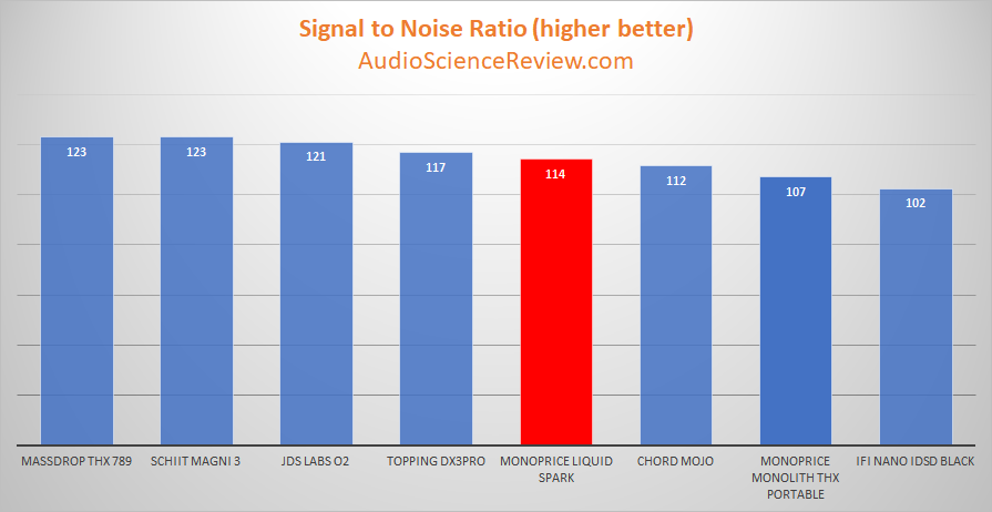 Monoprice Liquid Spark Headphone Amplifier DNR Table Measurements.png