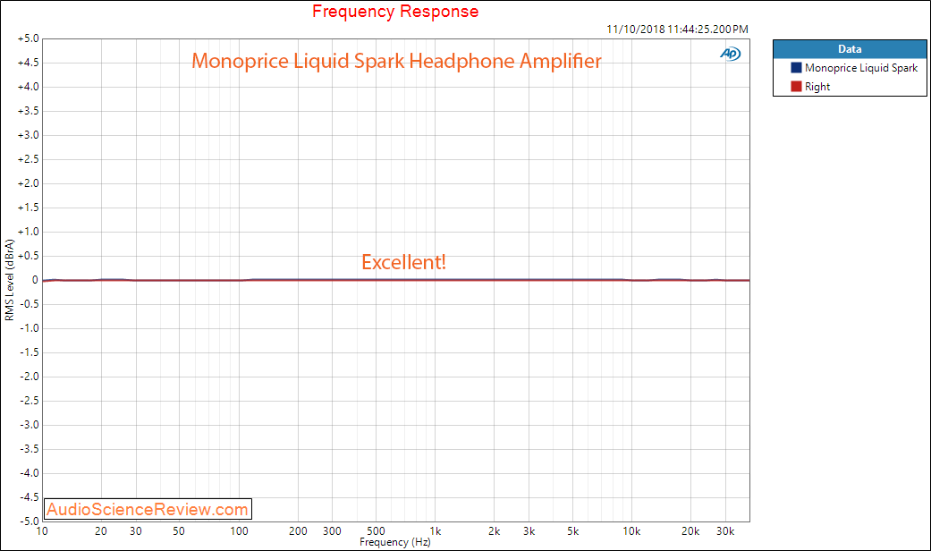 Monoprice Liquid Spark Headphone Amplifier Frequency Response Measurements.png