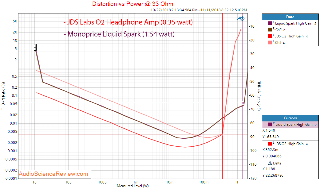 Monoprice Liquid Spark Headphone Amplifier power at 33 ohm versus JDS Labs O2 Measurements.png