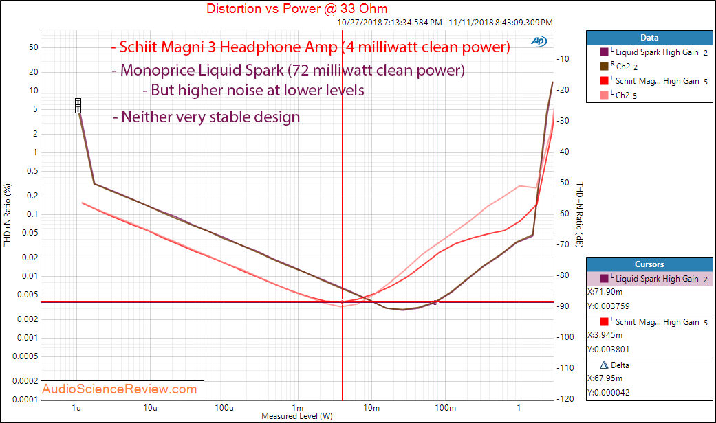 Monoprice Liquid Spark Headphone Amplifier power at 33 ohm versus Schiit Magni 3 Measurements.png