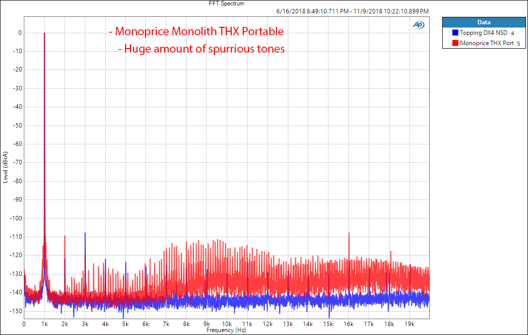 Monoprice Monolith THX Portable DAC and Headphone Amp 1 kHz Measurements.png