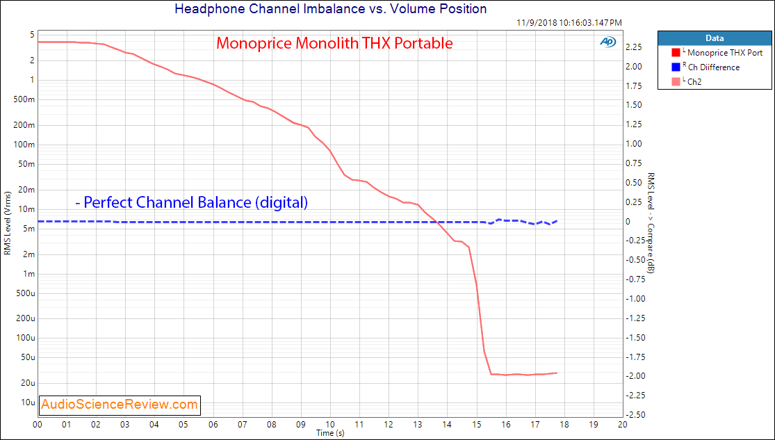 Monoprice Monolith THX Portable DAC and Headphone Amp channel imbalance Measurements.png