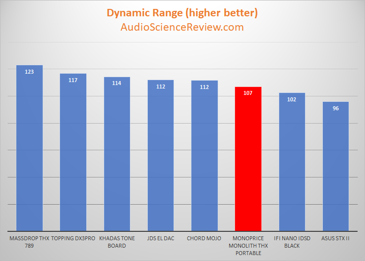 Monoprice Monolith THX Portable DAC and Headphone Amp Dynamic Range Table Measurements.png