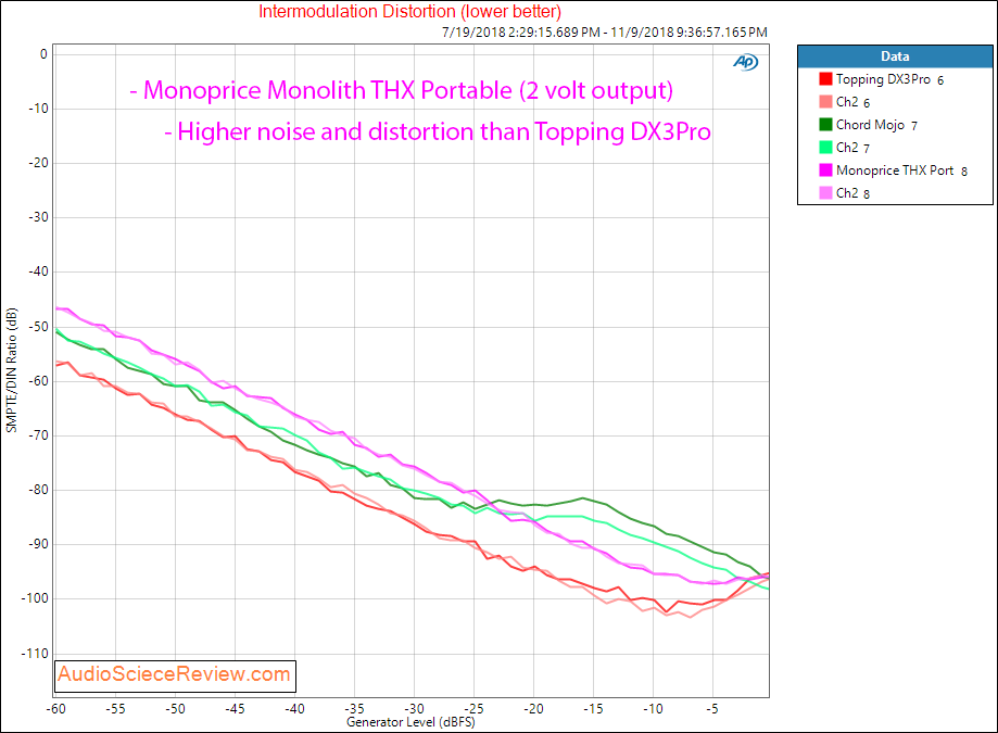 Monoprice Monolith THX Portable DAC and Headphone Amp IMD Measurements.png