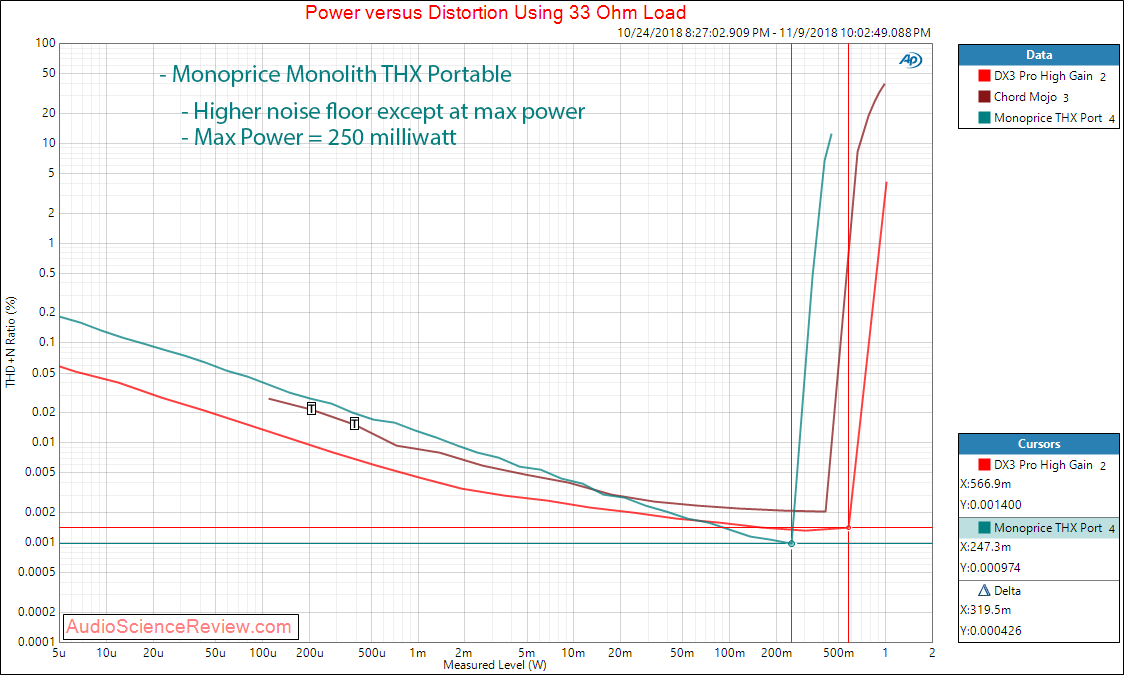 Monoprice Monolith THX Portable DAC and Headphone Amp Power at 33 Measurements.png