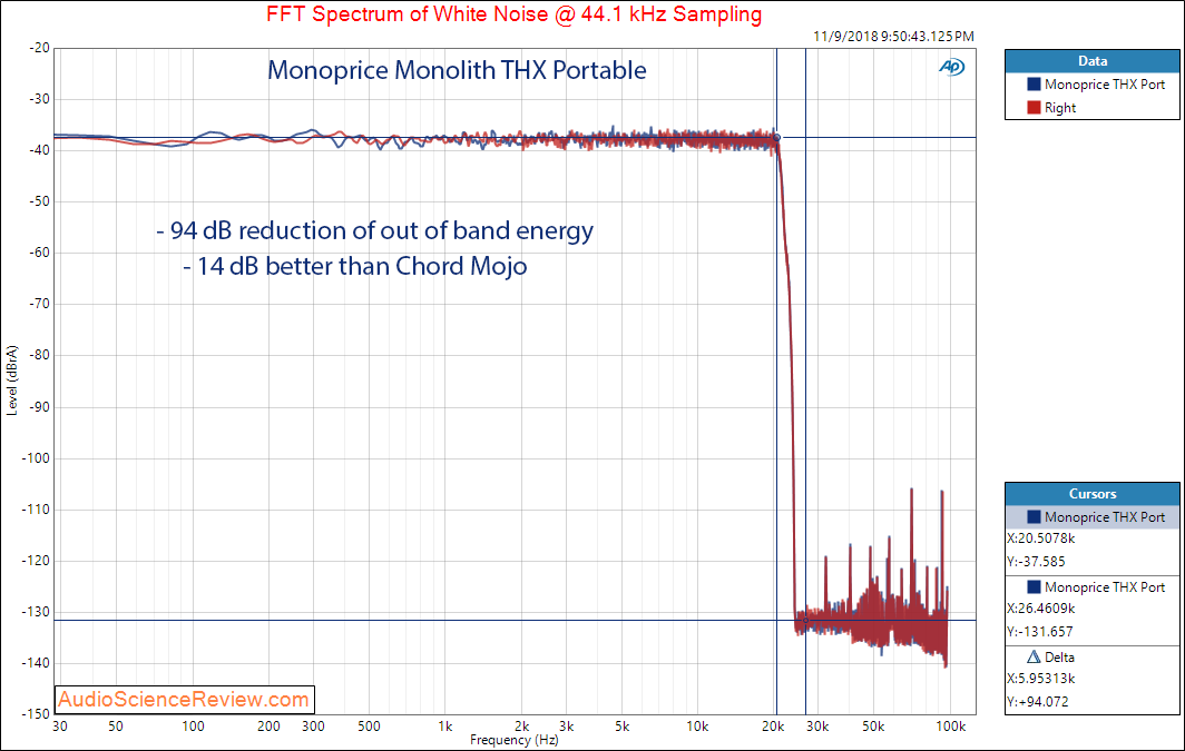 Monoprice Monolith THX Portable DAC and Headphone White Noise Filter Measurements.png