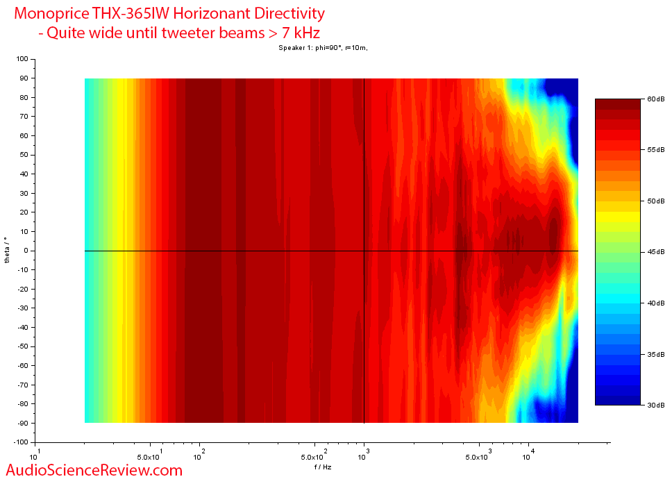 Monoprice THX-365IW horizontal directivity vs Frequency Response Measurements In-wall Speaker.png