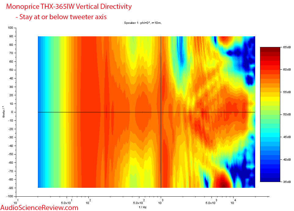 Monoprice THX-365IW vertical directivity vs Frequency Response Measurements In-wall Speaker.png