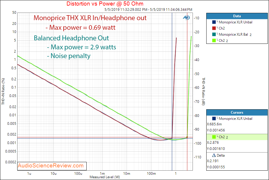 Monoprice THX DAC and Balanced Headphone Amplifier XLR Power at 50 ohm Audio Measurements.png