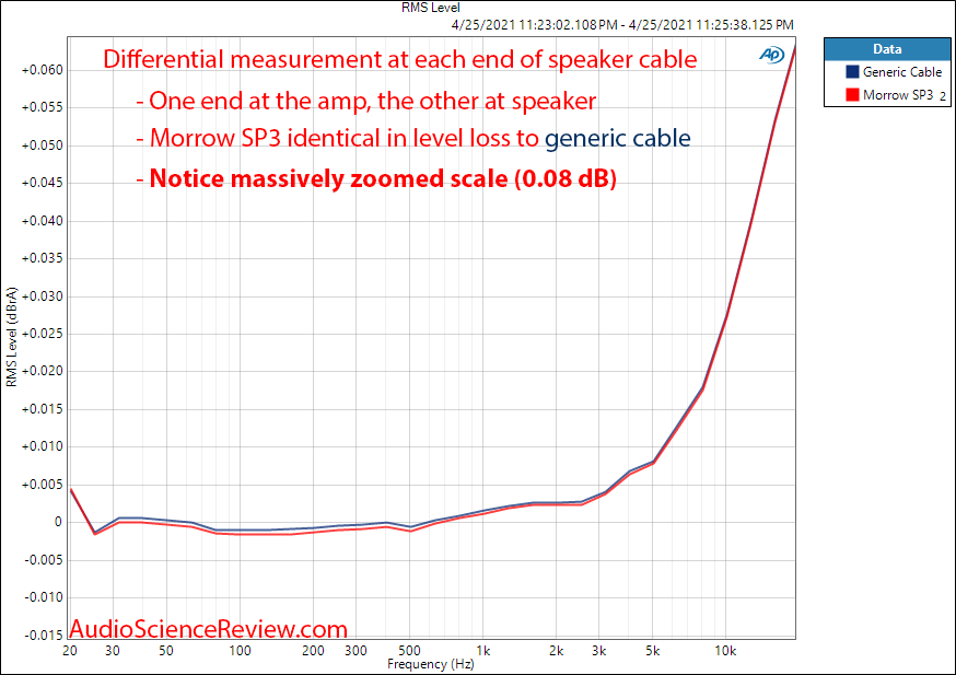 Morrow SP3 Bi-wire differential wire Measurements Speaker Cable.png