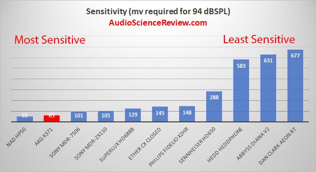 Most sensitive efficient headphone review.png