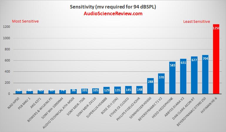 Most sensitive headphone review 2021.png