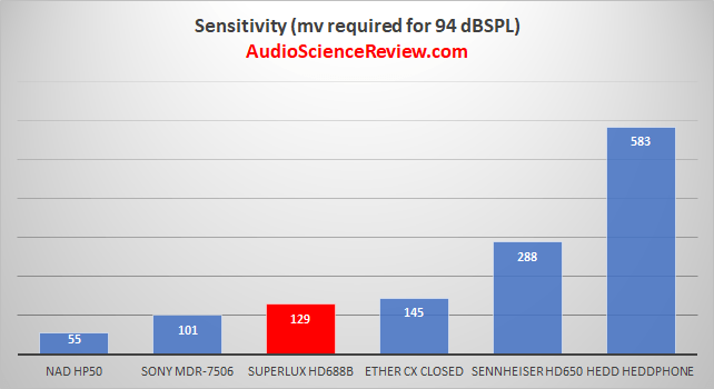 Most sensitive headphone review.png