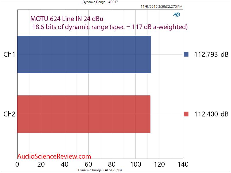 Motu 624 Pro Audio Interface ADC Dynamic Range Audio Measurements.png