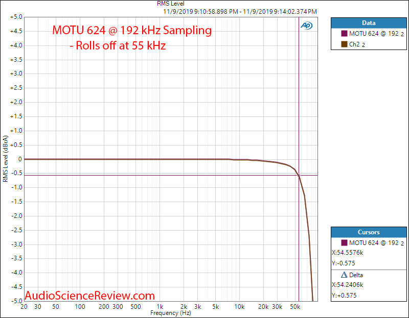 Motu 624 Pro Audio Interface ADC Frequency Response Audio Measurements.png