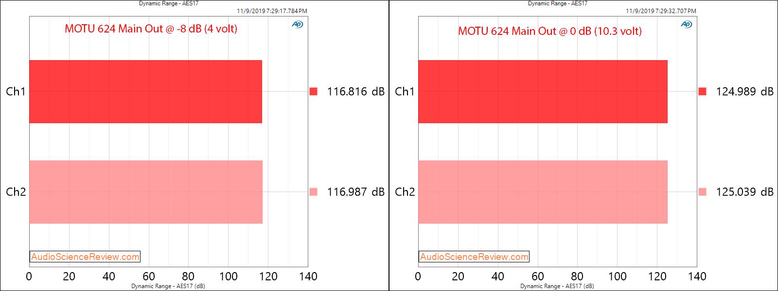 Motu 624 Pro Audio Interface DAC Dynamic Range Audio Measurements.png